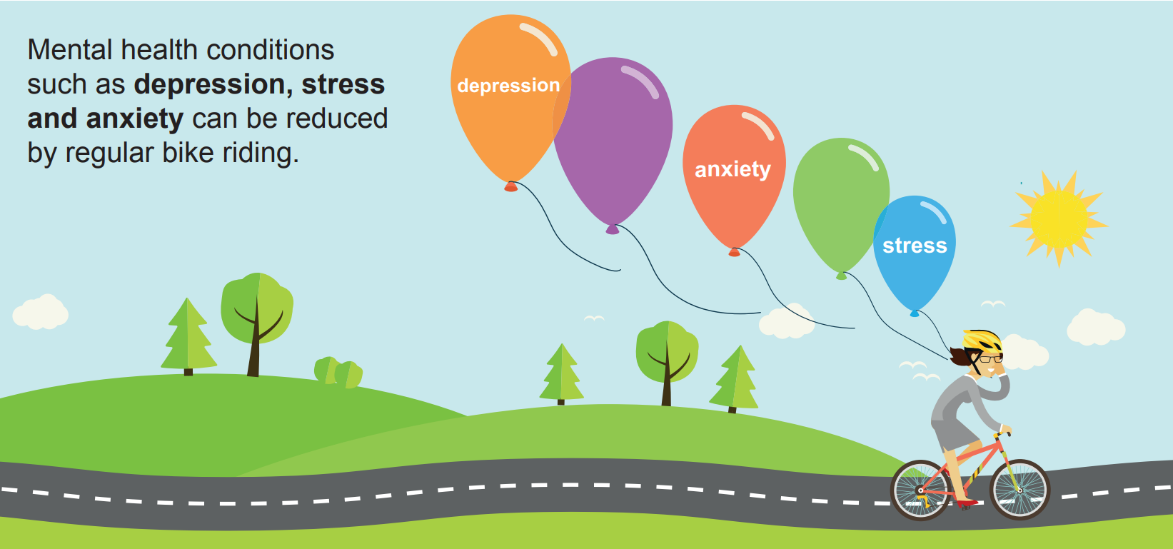 Mental health conditions such as depression, stress and anxiety can be reduced by regular bike riding