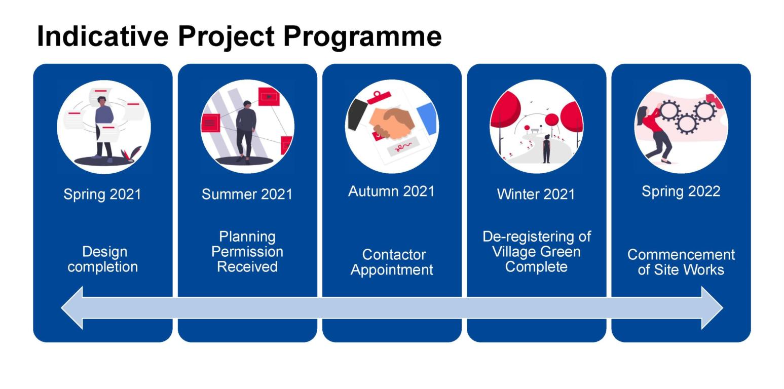 Indicative project programme: Spring 2021-Design completion, Summer 2021-Planning permission received, Autumn 2021-Contractor appointment, Winter 2021-De-registering of Village Green Complete, Spring 2022-Commencement of site works