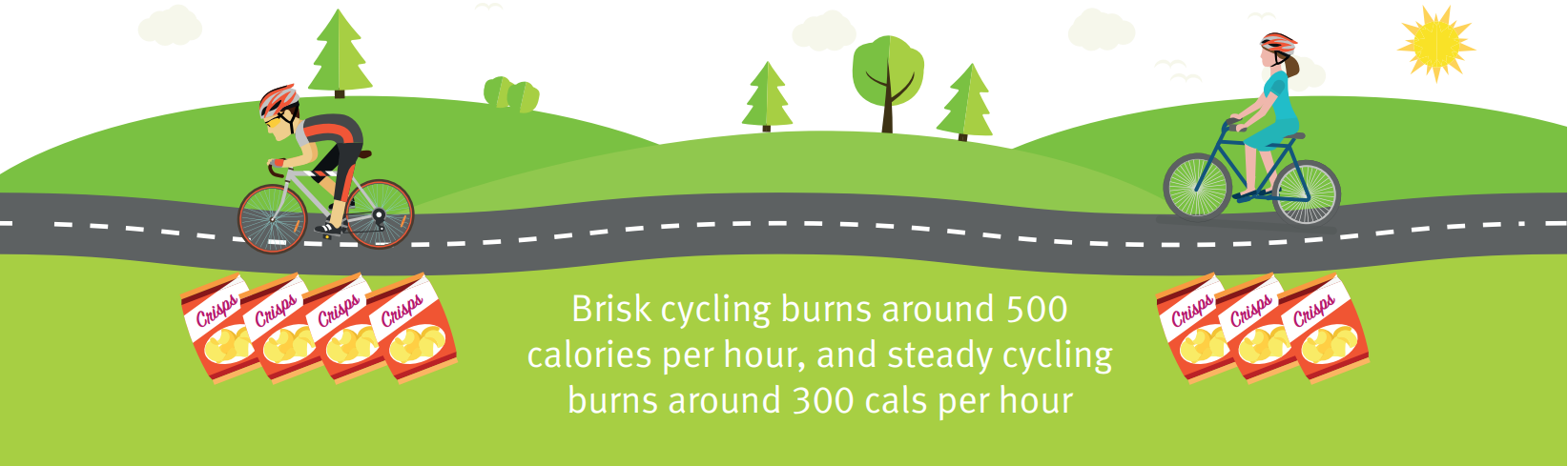 Brisk cycling burns around 500 calories per hours, and steady cycling burns around 300 cals per hour