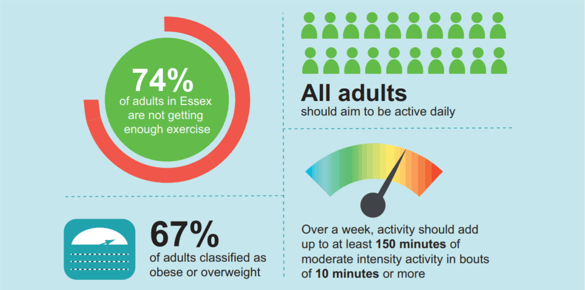 74& of adults in Essex are not getting enough exercise. 67% of adults classified as obese or overweight. All adults should aim to be active daily. Over a week, activity should add up to at least 150 minutes of moderate intensity activity in bouts of 10 minutes or more.